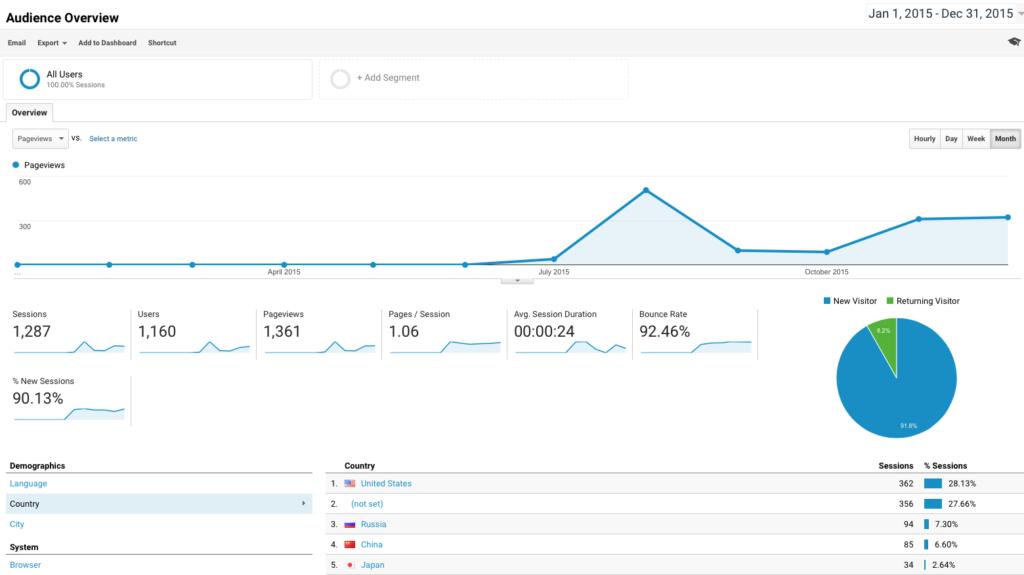 Google Analytics Blog Pageviews 2015