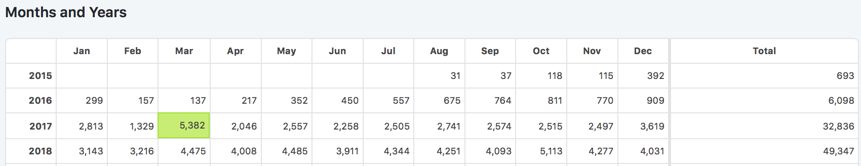 Blog Stats for 2018