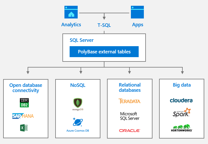 Polybase in SQL Server 2019