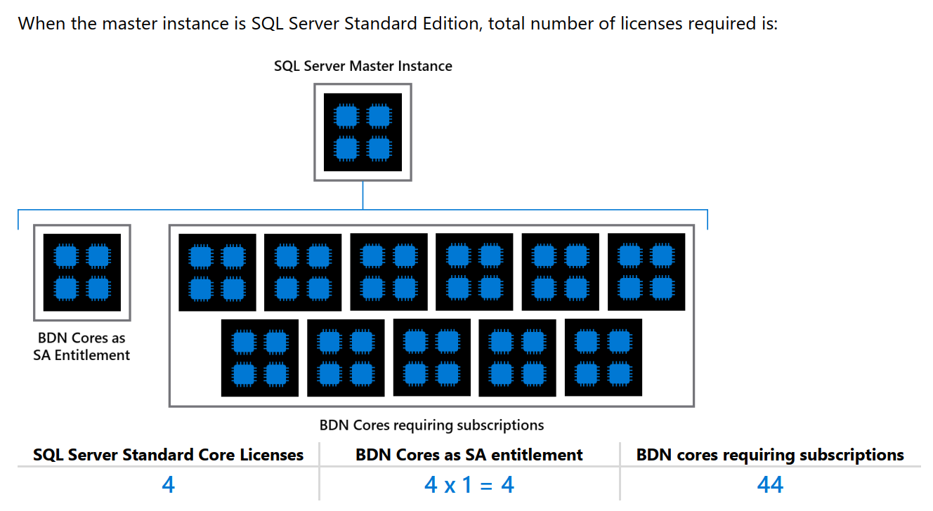 SQL Server Licensing for Big Data Clusters Standard Edition