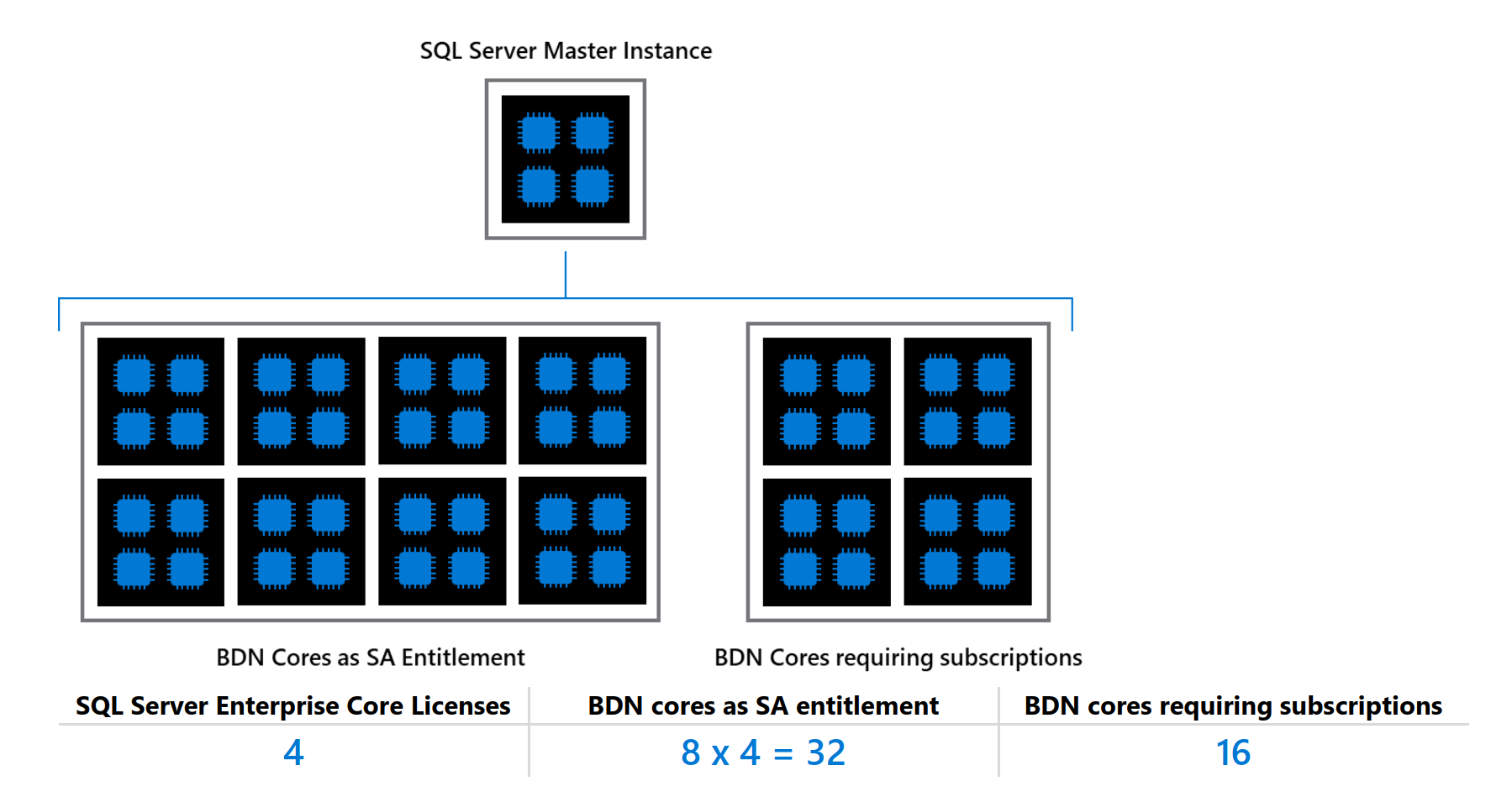SQL Server Licensing for Big Data Clusters