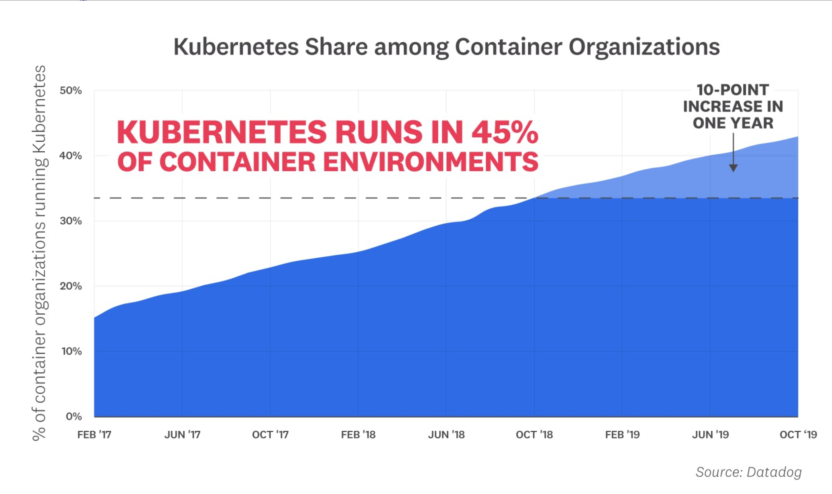 Level Up Your Career with Kubernetes